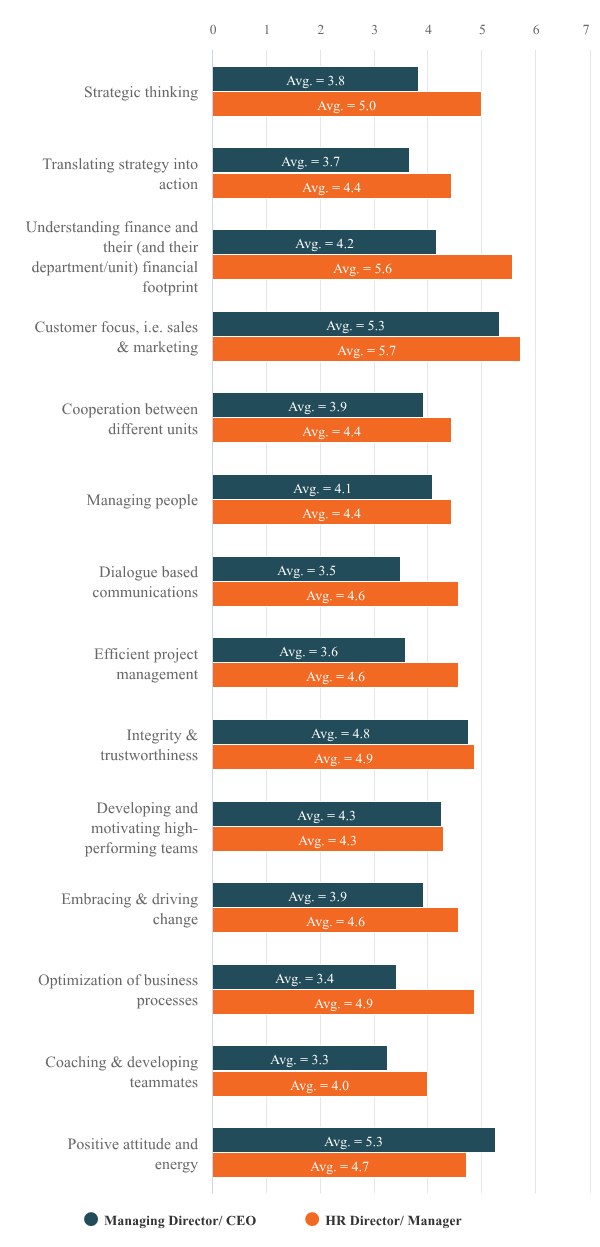 Hanken & SSE Survey results