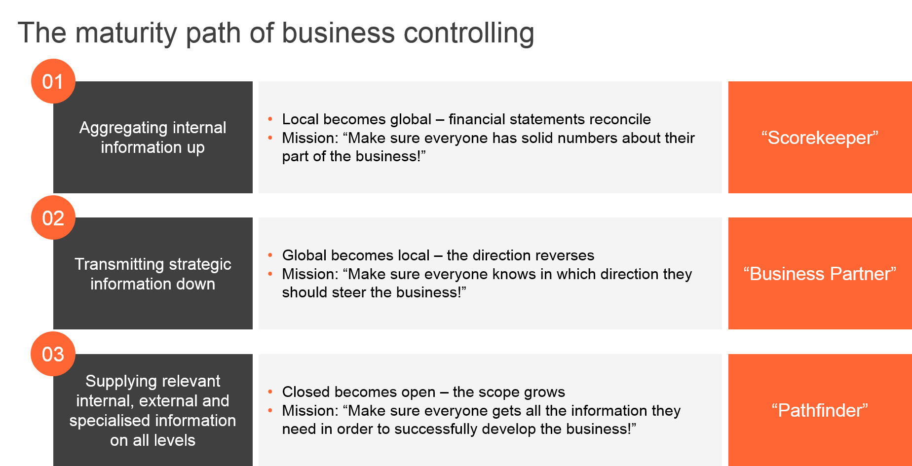 Maturity path of business controlling